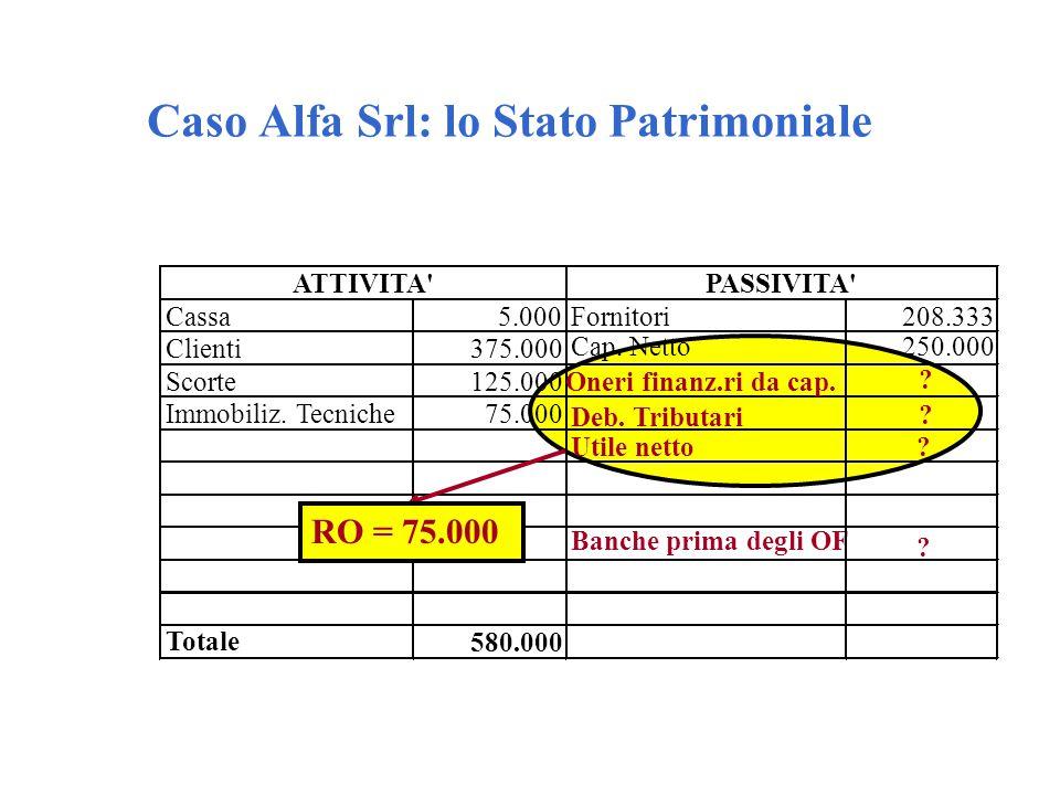 Caso Alfa Srl: lo Stato Patrimoniale Cassa5.000Fornitori208.333 Clienti375.000 Banche prima degli OF ? Scorte125.000 Deb. Tributari ? Immobiliz. Tecni