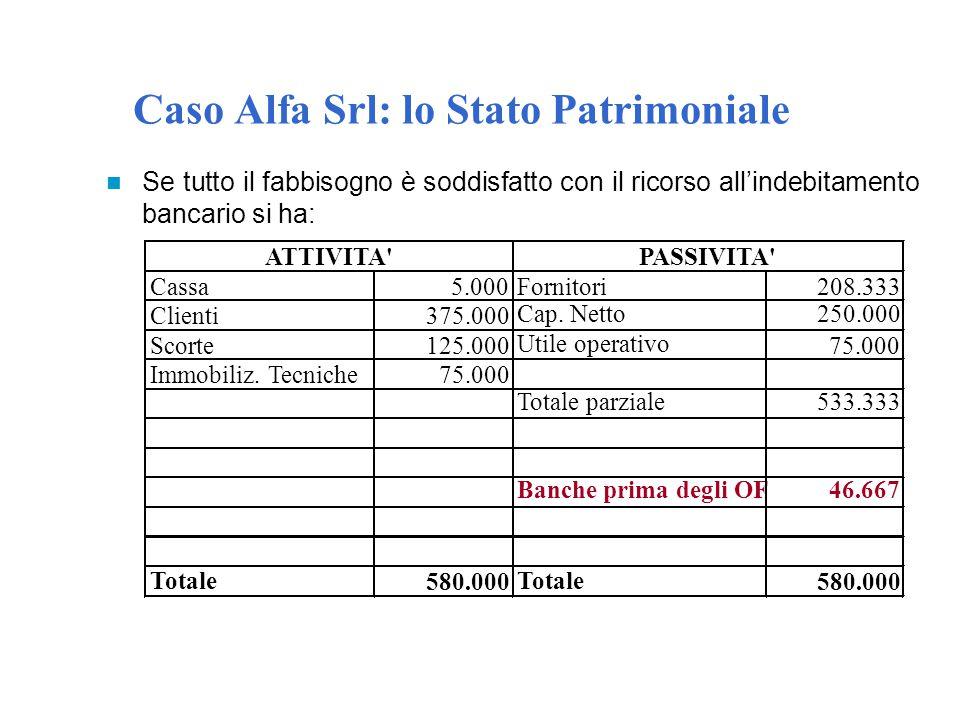 Caso Alfa Srl: lo Stato Patrimoniale Se tutto il fabbisogno è soddisfatto con il ricorso all'indebitamento bancario si ha: Cassa5.000Fornitori208.333