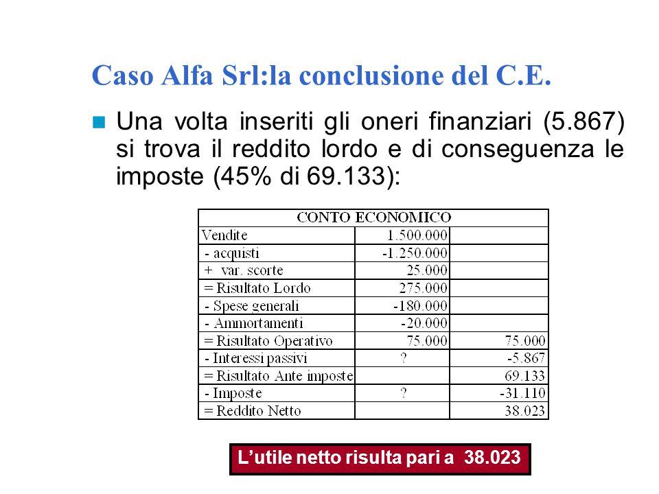 Caso Alfa Srl:la conclusione del C.E. Una volta inseriti gli oneri finanziari (5.867) si trova il reddito lordo e di conseguenza le imposte (45% di 69