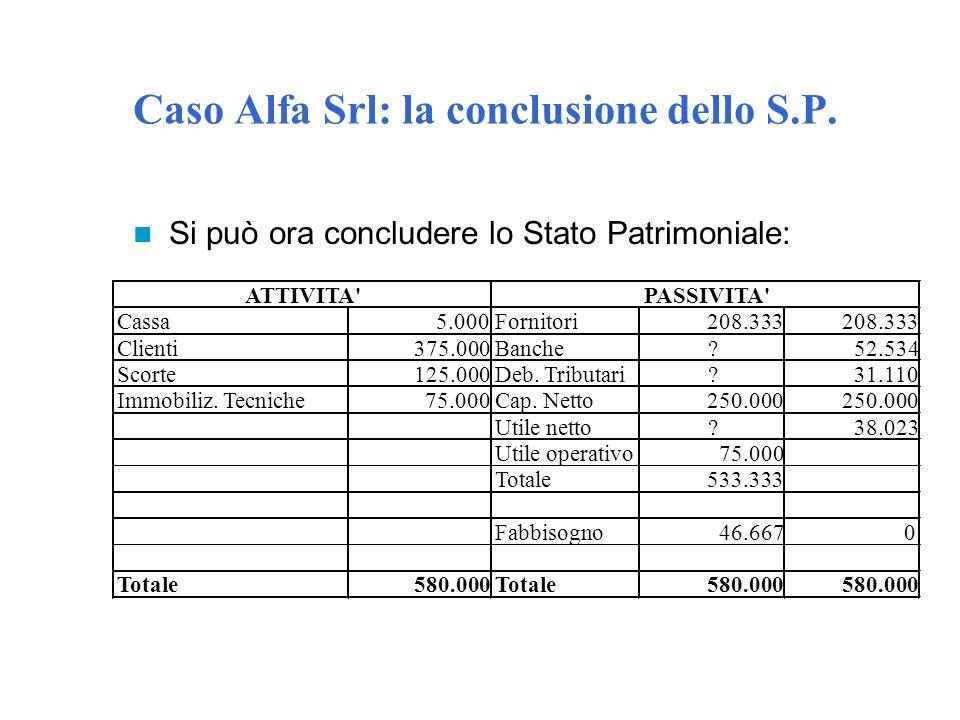 Caso Alfa Srl: la conclusione dello S.P. Si può ora concludere lo Stato Patrimoniale: Cassa5.000Fornitori208.333 Clienti375.000Banche?52.534 Scorte125