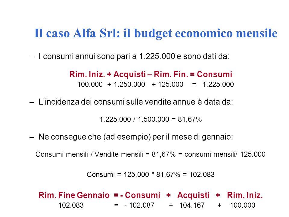 Il caso Alfa Srl: il budget economico mensile –I consumi annui sono pari a 1.225.000 e sono dati da: Rim. Iniz. + Acquisti – Rim. Fin. = Consumi 100.0