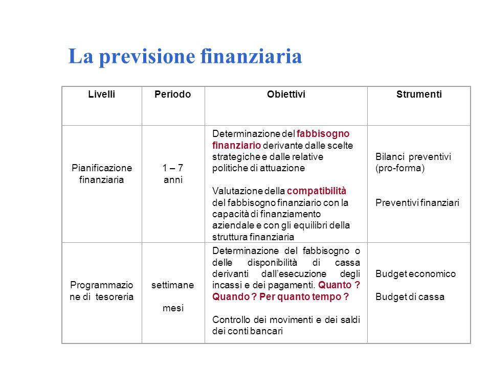 La previsione finanziaria LivelliPeriodoObiettiviStrumenti Pianificazione finanziaria 1 – 7 anni Determinazione del fabbisogno finanziario derivante d