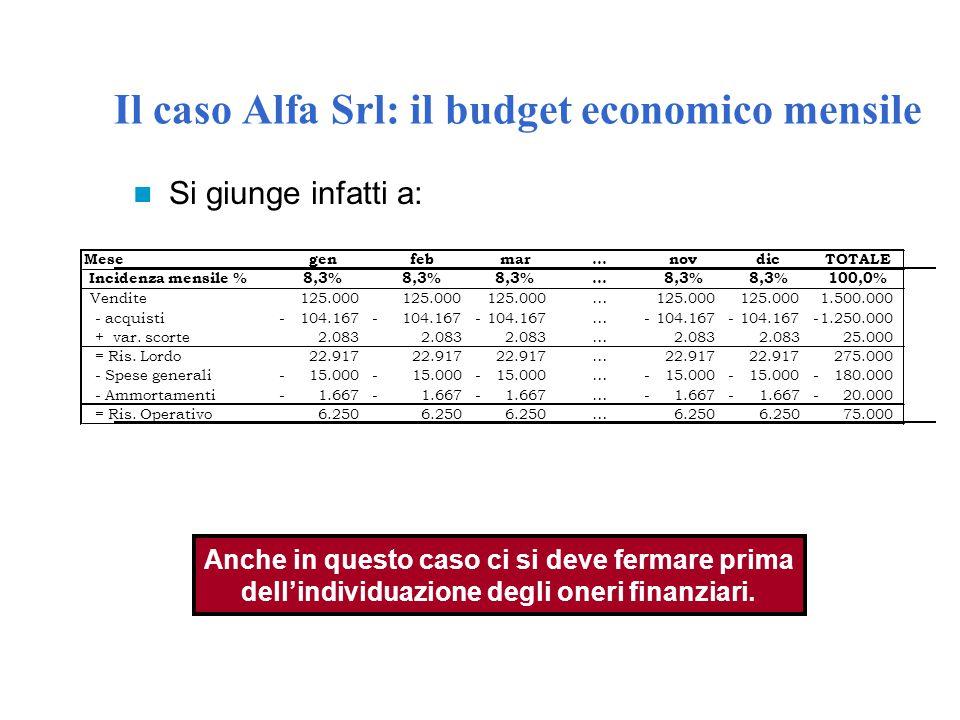 Il caso Alfa Srl: il budget economico mensile Si giunge infatti a: Mesegenfebmar…novdicTOTALE Incidenza mensile %8,3% … 100,0% Vendite125.000 … 1.500.