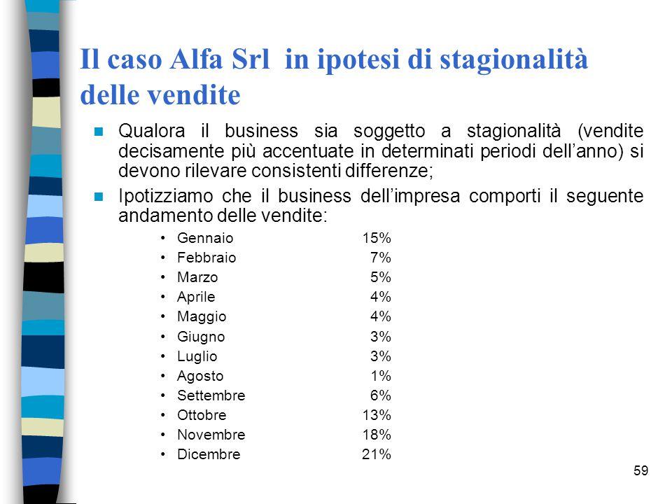 59 Il caso Alfa Srl in ipotesi di stagionalità delle vendite Qualora il business sia soggetto a stagionalità (vendite decisamente più accentuate in de