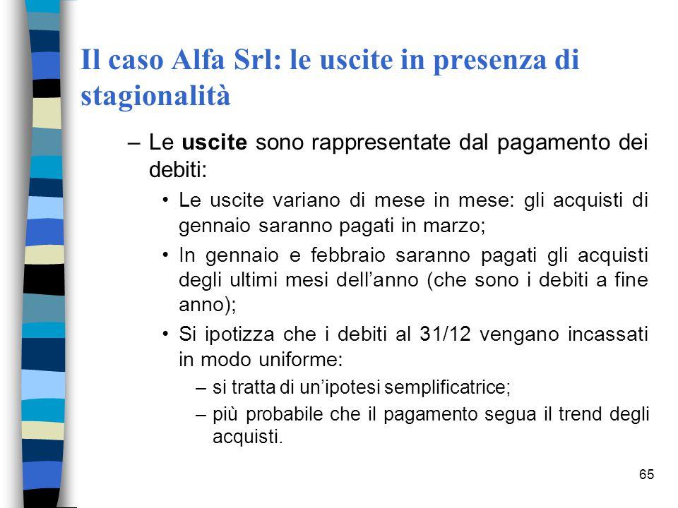 65 Il caso Alfa Srl: le uscite in presenza di stagionalità –Le uscite sono rappresentate dal pagamento dei debiti: Le uscite variano di mese in mese: