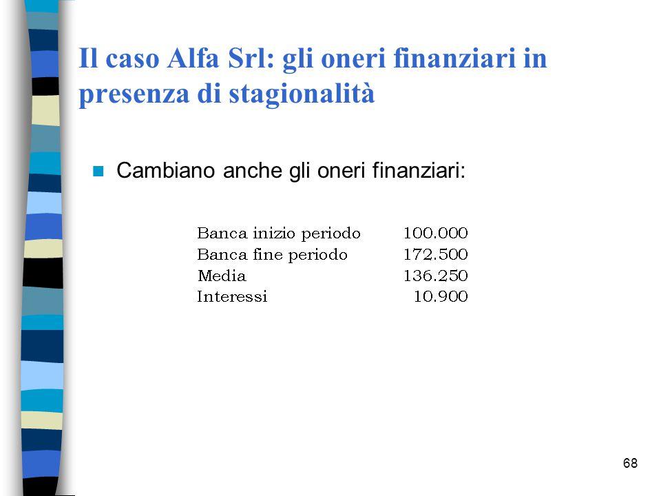 68 Il caso Alfa Srl: gli oneri finanziari in presenza di stagionalità Cambiano anche gli oneri finanziari: