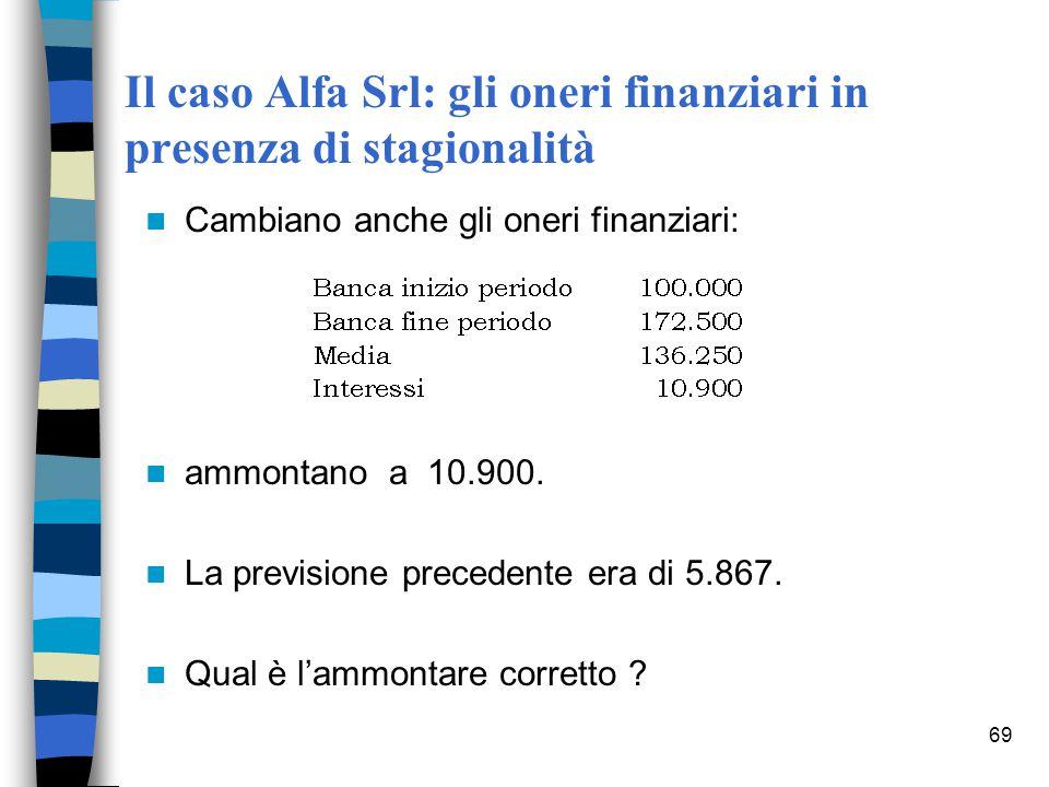 69 Il caso Alfa Srl: gli oneri finanziari in presenza di stagionalità Cambiano anche gli oneri finanziari: ammontano a 10.900. La previsione precedent
