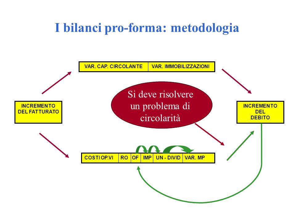 8 I bilanci pro-forma: metodologia Per la costruzione dei bilanci di previsione occorre seguire uno specifico procedimento: 1.
