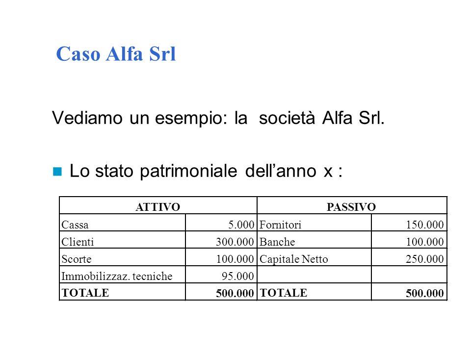 Caso Alfa Srl Vediamo un esempio: la società Alfa Srl. Lo stato patrimoniale dell'anno x : 150.000 100.000 250.000 500.000 Cassa5.000Fornitori Clienti