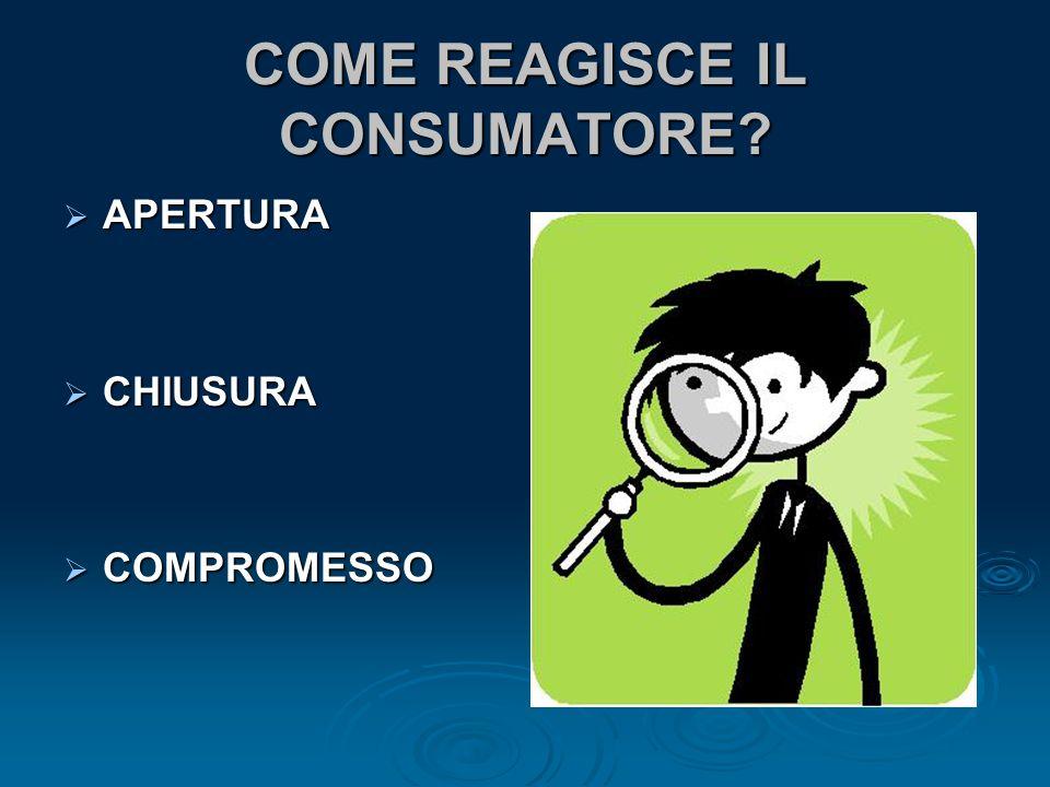 COME REAGISCE IL CONSUMATORE?  APERTURA  CHIUSURA  COMPROMESSO
