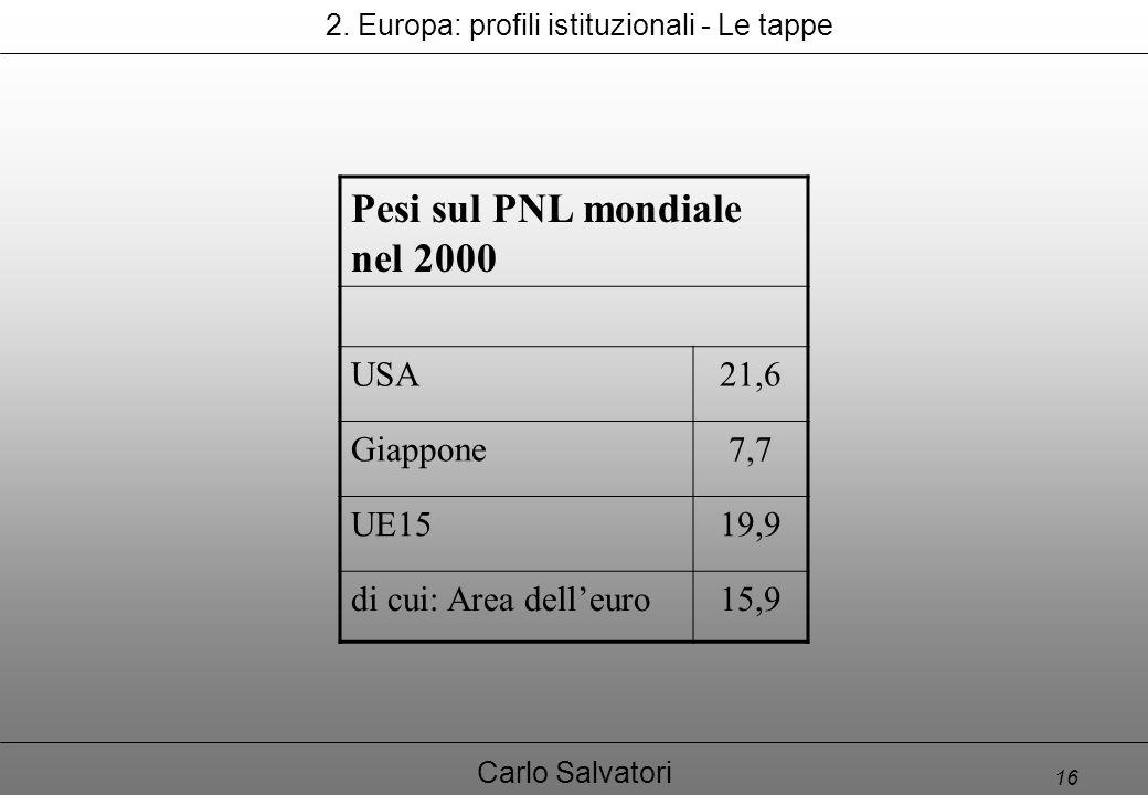 16 Carlo Salvatori Pesi sul PNL mondiale nel 2000 USA21,6 Giappone7,7 UE1519,9 di cui: Area dell'euro15,9 2.