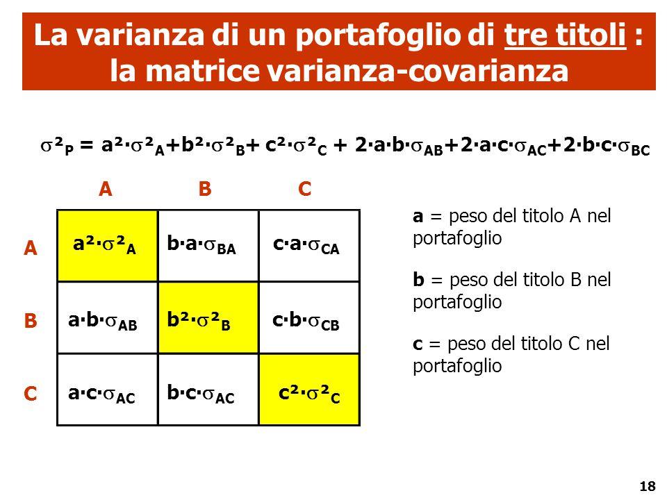 18 La varianza di un portafoglio di tre titoli : la matrice varianza-covarianza a²∙  ² A b²∙  ² B c²∙  ² C a∙b∙  AB b∙a∙  BA c∙a∙  CA a∙c∙  AC