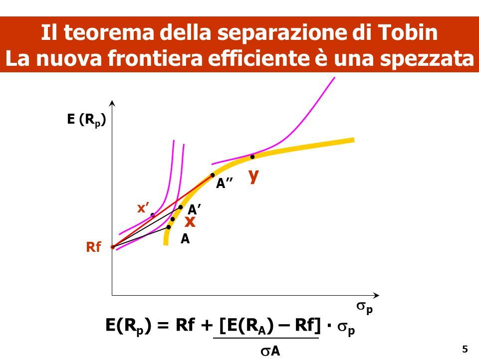 5 Il teorema della separazione di Tobin La nuova frontiera efficiente è una spezzata        Rf A'' x x' y A A' pp E (R p ) E(R p ) = Rf + [E(