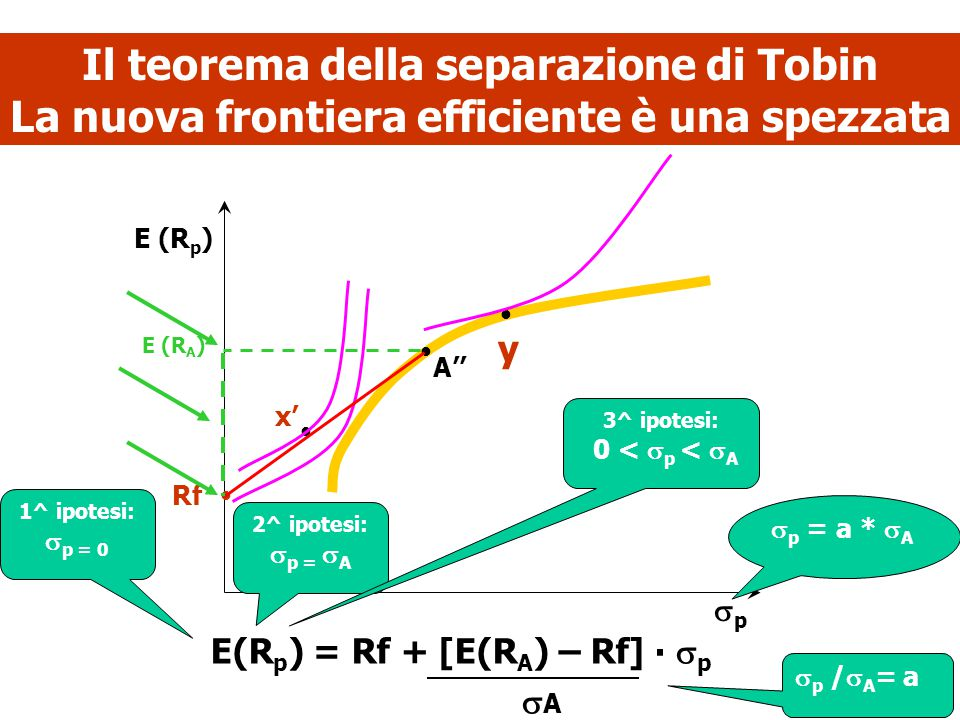 6 Il teorema della separazione di Tobin La nuova frontiera efficiente è una spezzata     Rf A'' y pp E (R p ) E(R p ) = Rf + [E(R A ) – Rf] ∙ 