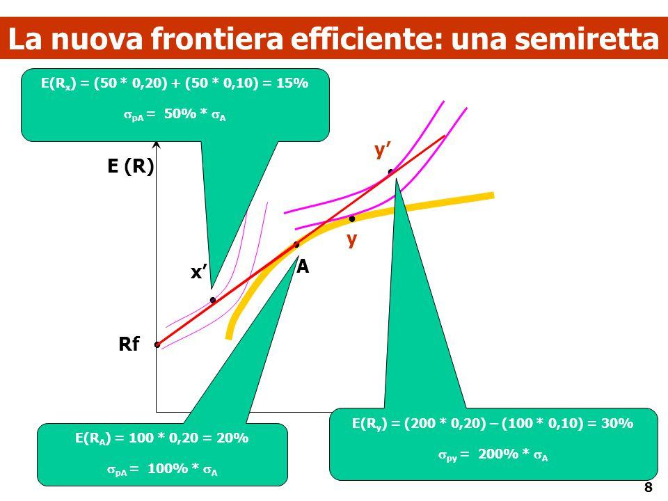 8 La nuova frontiera efficiente: una semiretta      Rf A x' y' y  E (R) E(R A ) = 100 * 0,20 = 20%  pA = 100% *  A E(R y ) = (200 * 0,20) – (1