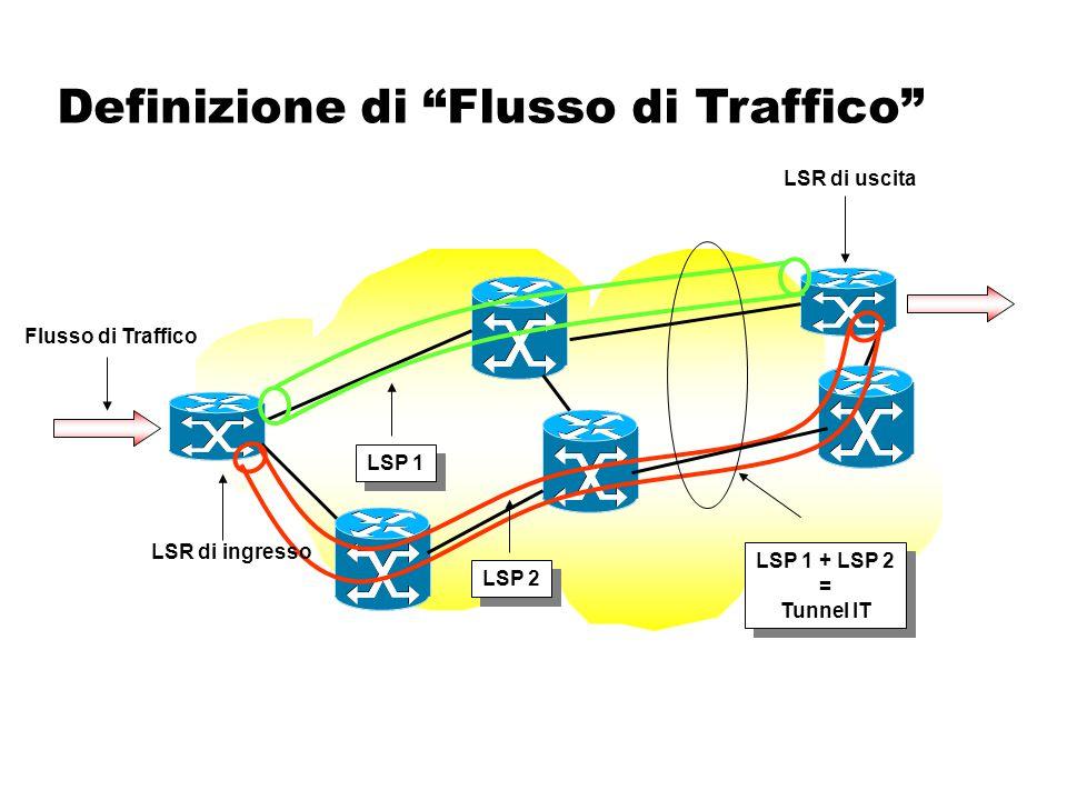 Caratterizzazione Definizione e Caratterizzazione Traffico dei Flussi di Traffico Estensione dei protocolli di routing IGP (Link State) per creare IT database Database IT  Determinazione dei percorsi (espliciti: alg.on_line/off_line)  Segnalazione (RSVP-TE, CR-LDP) Ingredienti Fondamentali In alternativa i percorsi espliciti possono essere selezionati in modo manuale!