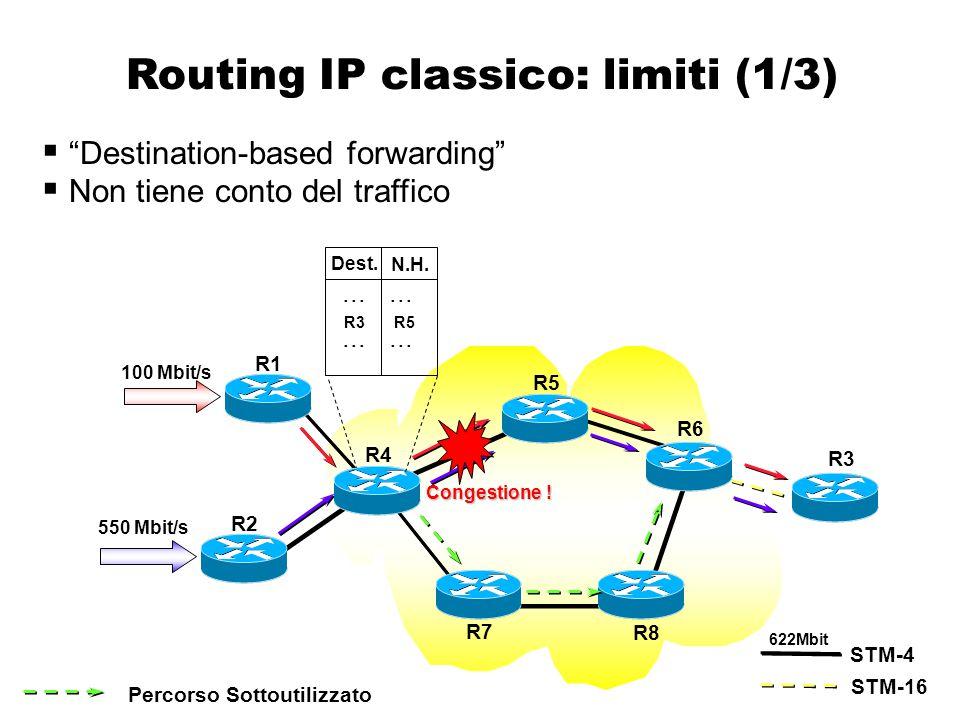 """IT nel modello """"overlay"""" R1 R3 R2 PVC per il traffico R1  R3 PVC per il traffico R2  R3 550 Mbit/s 100 Mbit/s STM-4 STM-16 R1 R2 S5 S1 S2 S3 S4 622M"""