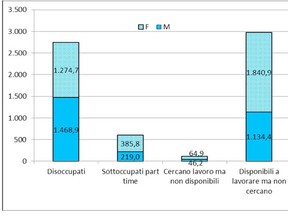 Figura 1 – La disoccupazione e i nuovi indicatori complementari* in Italia nel 2012 ('000) * I dati fanno riferimento alla popolazione di 15-74 anni (