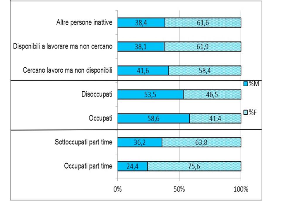 igura 2 – La distribuzione per sesso nei principali indicatori del lavoro in Italia, 2012 (%)