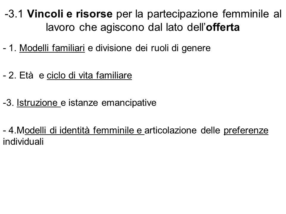 -3.1 Vincoli e risorse per la partecipazione femminile al lavoro che agiscono dal lato dell'offerta - 1. Modelli familiari e divisione dei ruoli di ge