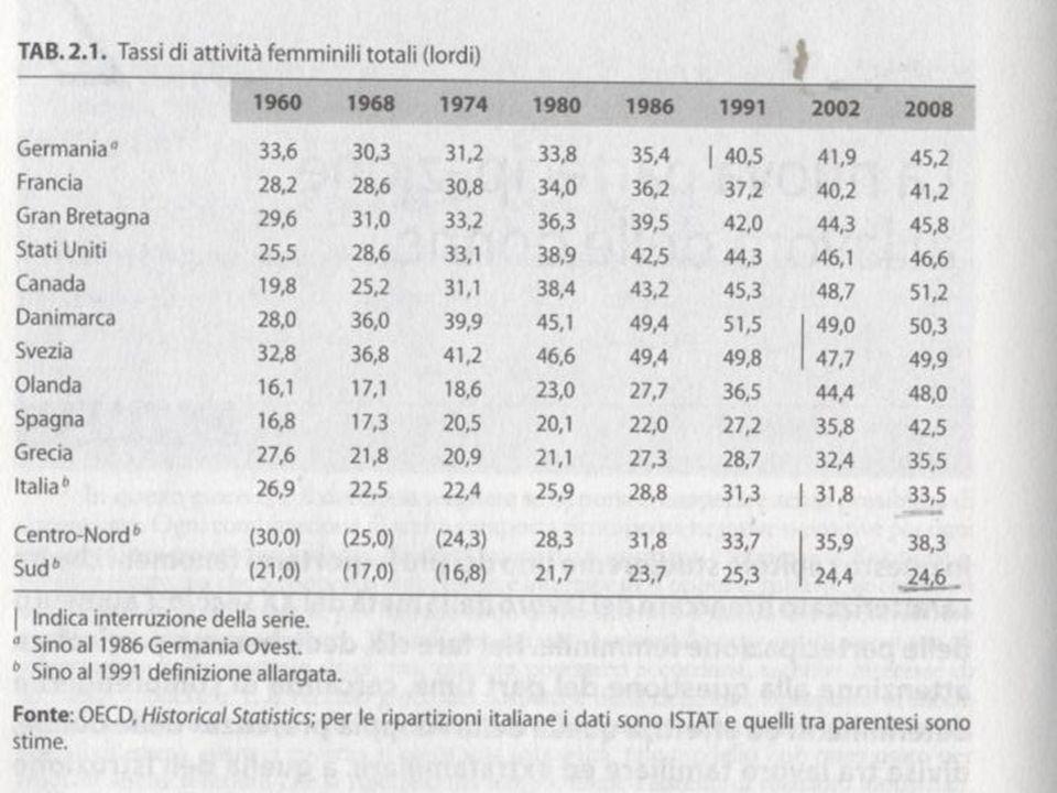 3.I modelli partecipativi femminili (più di quelli maschili) variano per livelli di istruzione per area di residenza