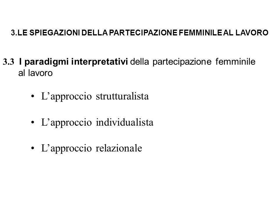 3.LE SPIEGAZIONI DELLA PARTECIPAZIONE FEMMINILE AL LAVORO 3.3 I paradigmi interpretativi della partecipazione femminile al lavoro L'approccio struttur
