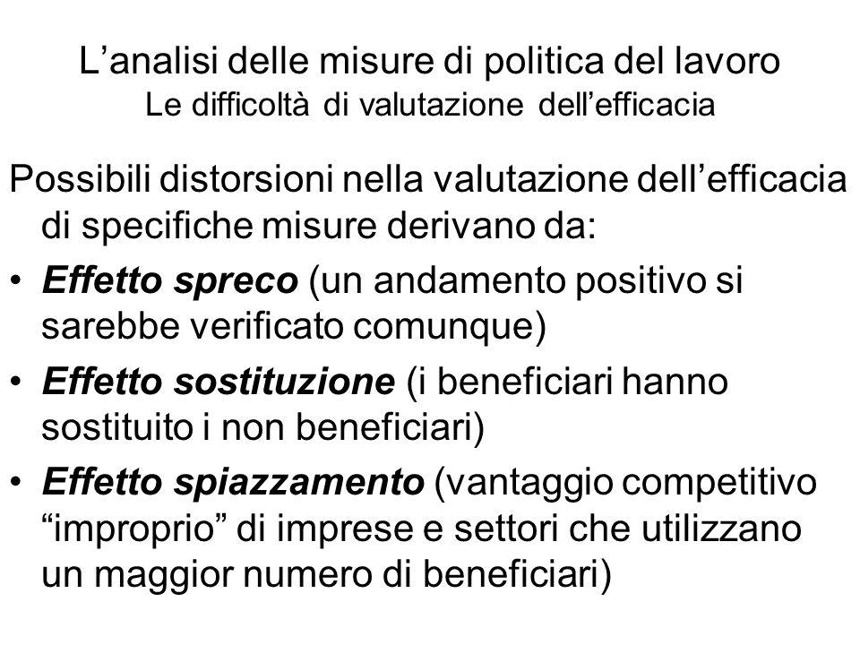 L'analisi delle misure di politica del lavoro Le difficoltà di valutazione dell'efficacia Possibili distorsioni nella valutazione dell'efficacia di sp