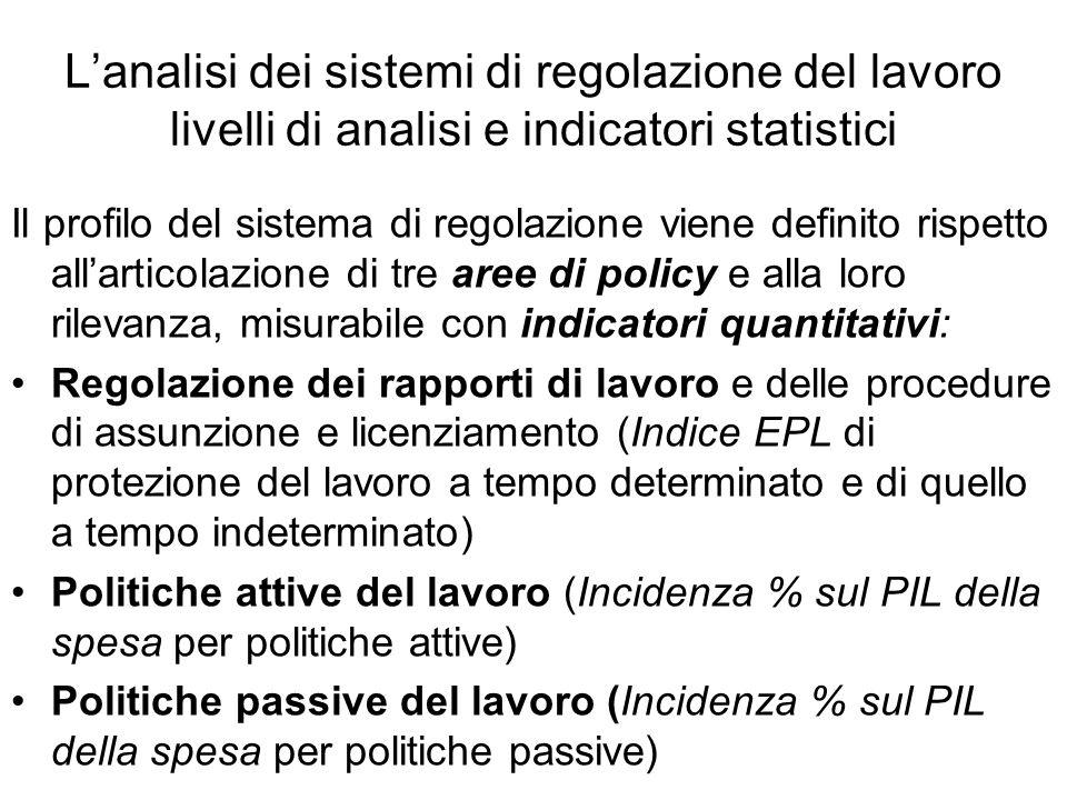 L'analisi dei sistemi di regolazione del lavoro livelli di analisi e indicatori statistici Il profilo del sistema di regolazione viene definito rispet