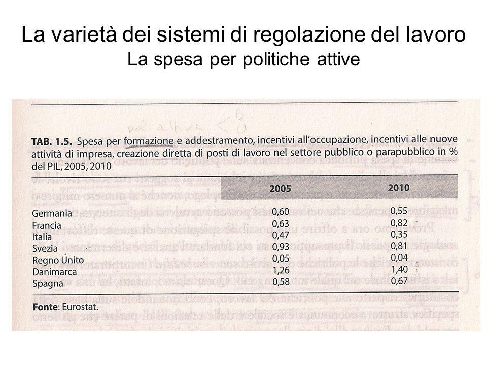 La varietà dei sistemi di regolazione del lavoro La spesa per politiche attive