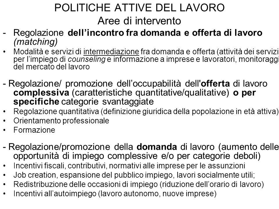 POLITICHE ATTIVE DEL LAVORO Aree di intervento -Regolazione dell'incontro fra domanda e offerta di lavoro (matching) Modalità e servizi di intermediaz