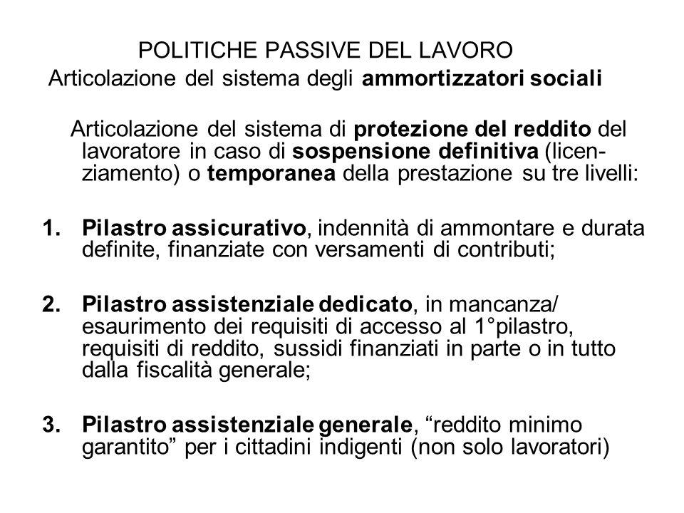 POLITICHE PASSIVE DEL LAVORO Articolazione del sistema degli ammortizzatori sociali Articolazione del sistema di protezione del reddito del lavoratore