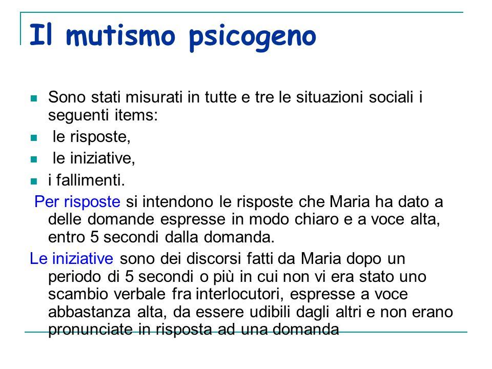 Il mutismo psicogeno Sono stati misurati in tutte e tre le situazioni sociali i seguenti items: le risposte, le iniziative, i fallimenti.