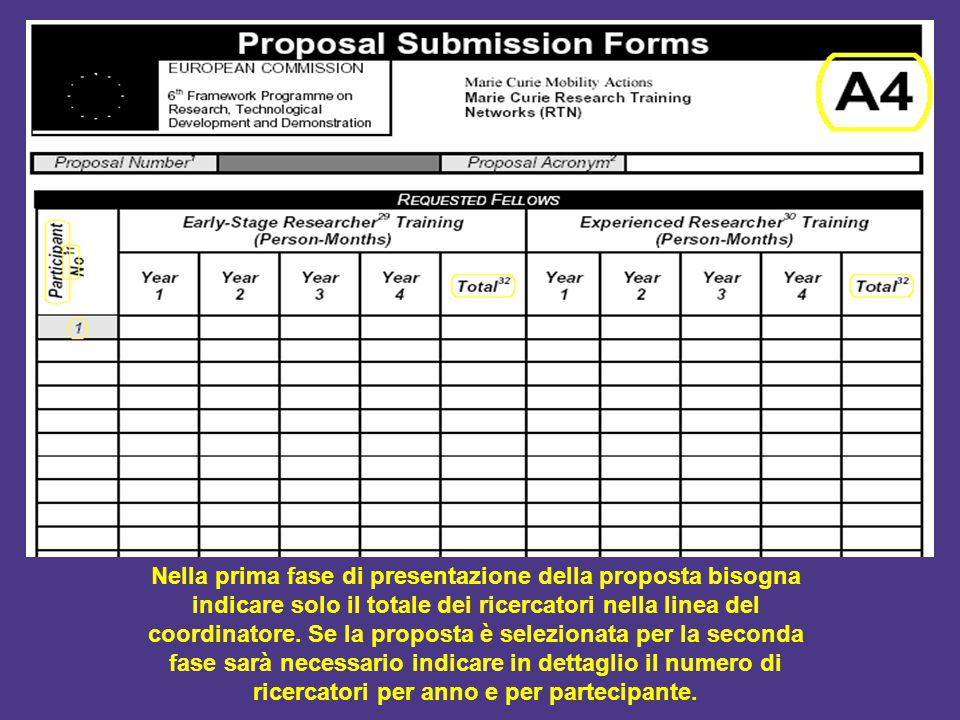 Nella prima fase di presentazione della proposta bisogna indicare solo il totale dei ricercatori nella linea del coordinatore. Se la proposta è selezi