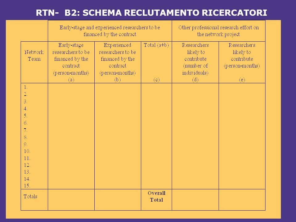 RTN- B2: SCHEMA RECLUTAMENTO RICERCATORI