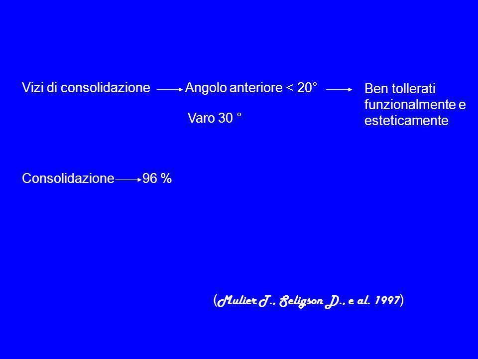 Vizi di consolidazione Angolo anteriore < 20° Varo 30 ° Consolidazione 96 % ( Mulier T., Seligson D., e al.