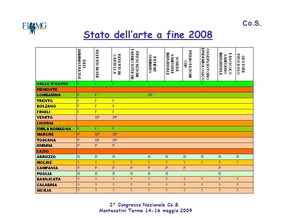Stato dell'arte a fine 2008 Co.S. 2° Congresso Nazionale Co.S. Montecatini Terme 14-16 maggio 2009