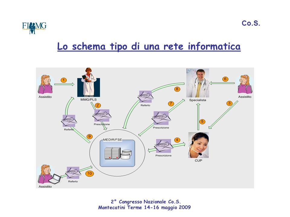 Lo schema tipo di una rete informatica Co.S. 2° Congresso Nazionale Co.S. Montecatini Terme 14-16 maggio 2009