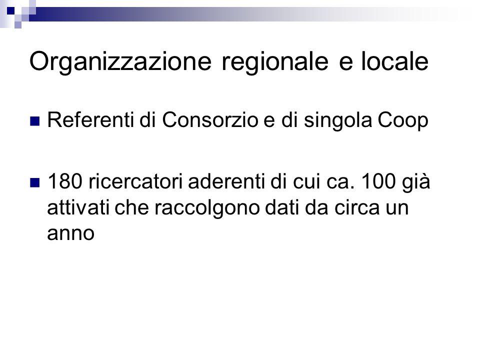 Organizzazione regionale e locale Referenti di Consorzio e di singola Coop 180 ricercatori aderenti di cui ca.
