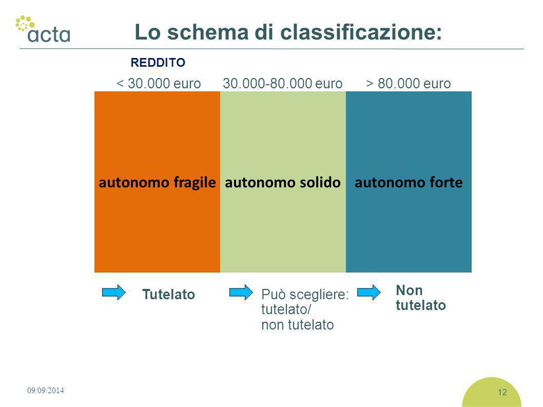 Lo schema di classificazione: 09/09/2014 12 < 30.000 euro30.000-80.000 euro> 80.000 euro autonomo fragileautonomo solidoautonomo forte TutelatoPuò scegliere: tutelato/ non tutelato Non tutelato REDDITO
