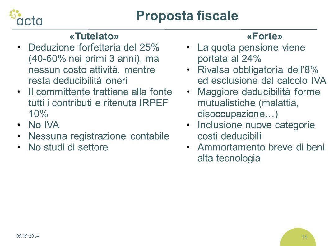 09/09/2014 Proposta fiscale «Tutelato» Deduzione forfettaria del 25% (40-60% nei primi 3 anni), ma nessun costo attività, mentre resta deducibilità on