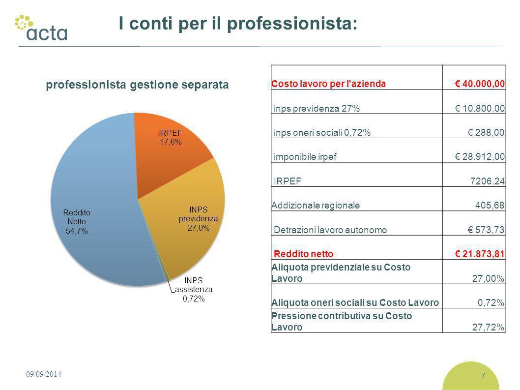 I conti per il professionista: 7 Costo lavoro per l azienda€ 40.000,00 inps previdenza 27%€ 10.800,00 inps oneri sociali 0,72%€ 288,00 imponibile irpef€ 28.912,00 IRPEF7206,24 Addizionale regionale405,68 Detrazioni lavoro autonomo€ 573,73 Reddito netto€ 21.873,81 Aliquota previdenziale su Costo Lavoro27,00% Aliquota oneri sociali su Costo Lavoro0,72% Pressione contributiva su Costo Lavoro27,72%