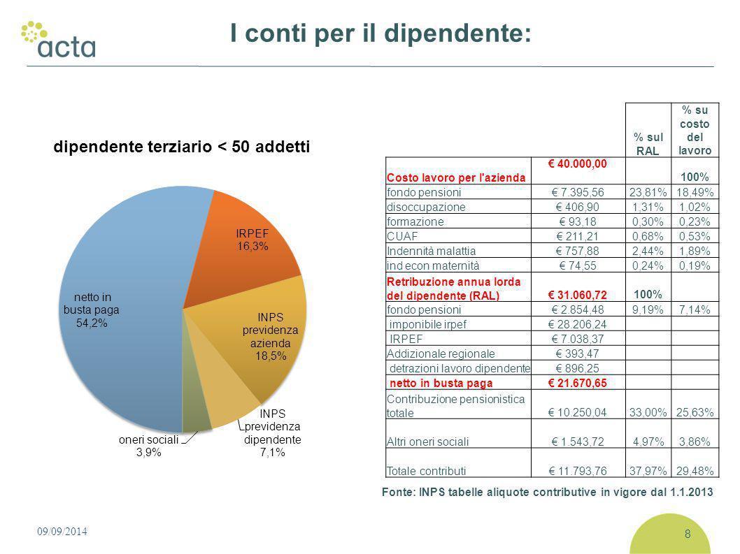 09/09/2014 I conti per il dipendente: % sul RAL % su costo del lavoro Costo lavoro per l azienda € 40.000,00 100% fondo pensioni€ 7.395,5623,81%18,49% disoccupazione€ 406,901,31%1,02% formazione€ 93,180,30%0,23% CUAF€ 211,210,68%0,53% Indennità malattia€ 757,882,44%1,89% ind econ maternità€ 74,550,24%0,19% Retribuzione annua lorda del dipendente (RAL)€ 31.060,72100% fondo pensioni€ 2.854,489,19%7,14% imponibile irpef€ 28.206,24 IRPEF€ 7.038,37 Addizionale regionale€ 393,47 detrazioni lavoro dipendente€ 896,25 netto in busta paga€ 21.670,65 Contribuzione pensionistica totale€ 10.250,0433,00%25,63% Altri oneri sociali€ 1.543,724,97%3,86% Totale contributi€ 11.793,7637,97%29,48% 8 Fonte: INPS tabelle aliquote contributive in vigore dal 1.1.2013