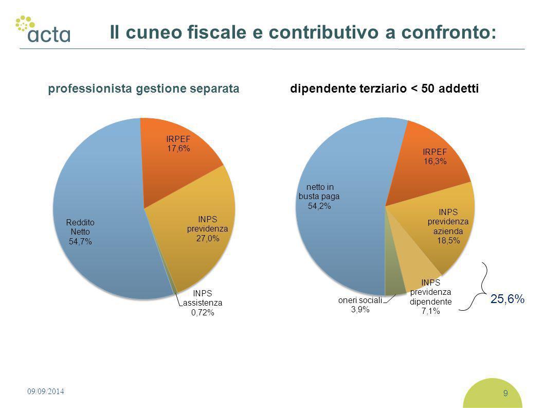 09/09/2014 10 Unica incentivazione il regime dei minimi… …incentivo per pochi, depressivo e poco equo