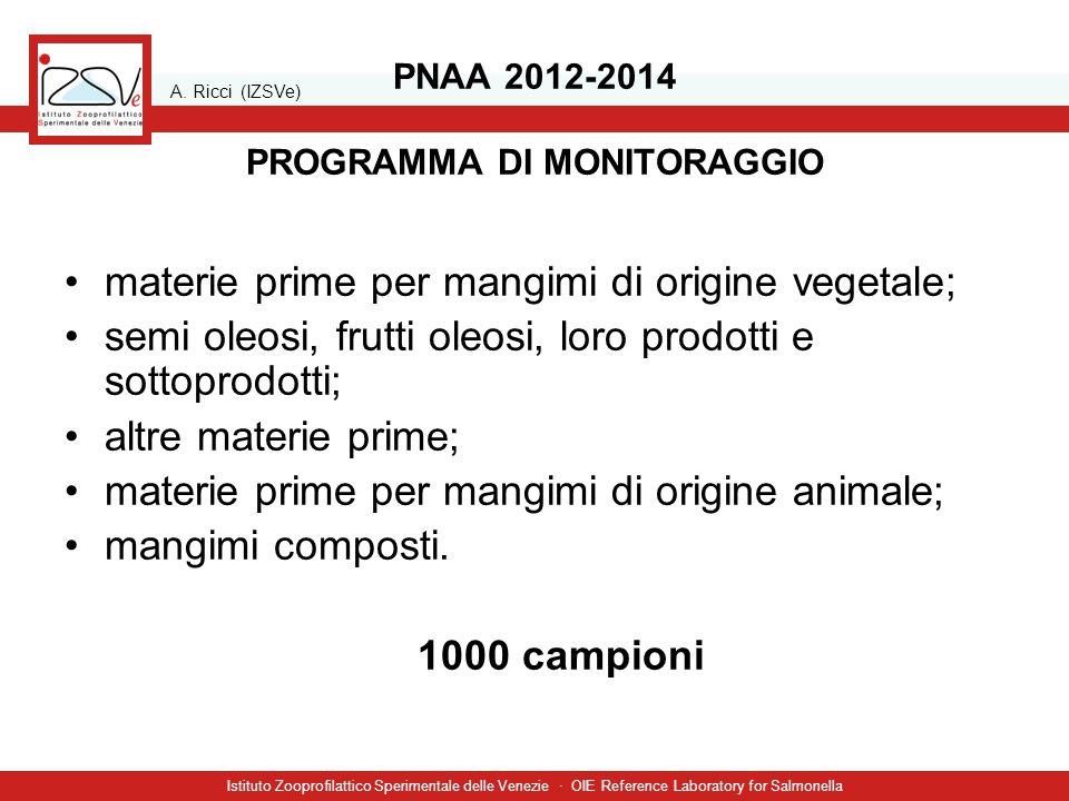 A. Ricci (IZSVe) Istituto Zooprofilattico Sperimentale delle Venezie · OIE Reference Laboratory for Salmonella PNAA 2012-2014 PROGRAMMA DI MONITORAGGI