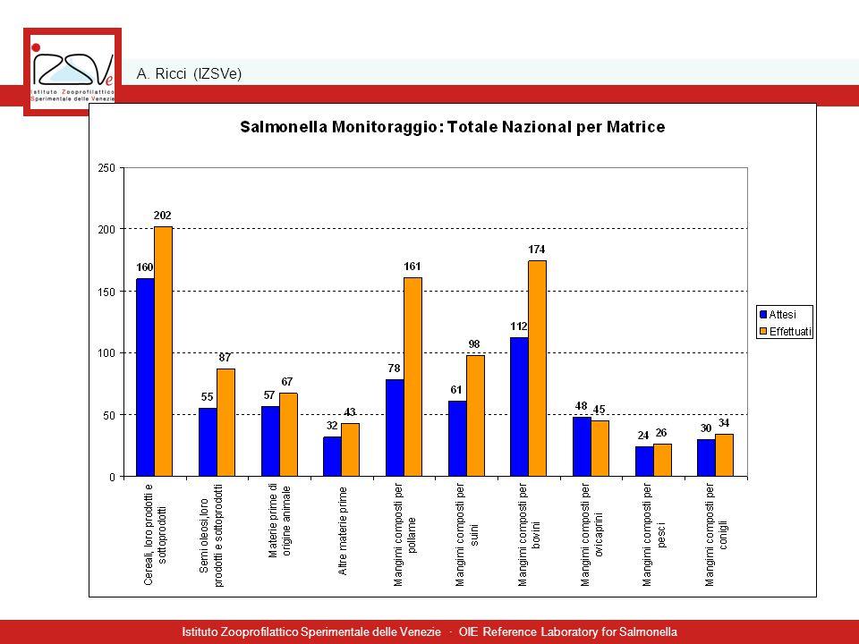 A. Ricci (IZSVe) Istituto Zooprofilattico Sperimentale delle Venezie · OIE Reference Laboratory for Salmonella