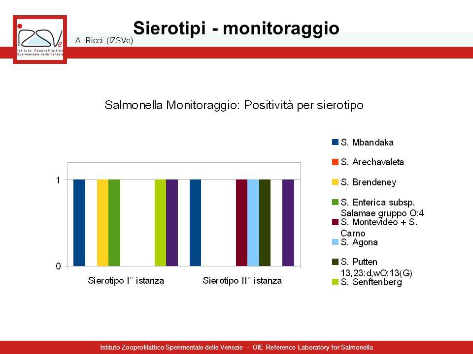 A. Ricci (IZSVe) Istituto Zooprofilattico Sperimentale delle Venezie · OIE Reference Laboratory for Salmonella Sierotipi - monitoraggio
