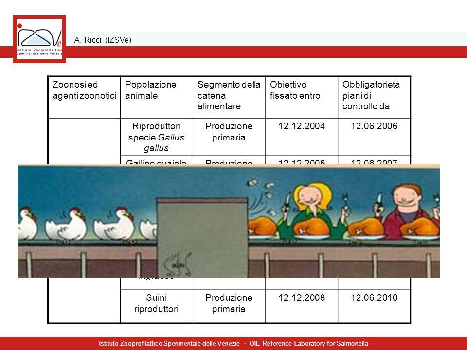 A. Ricci (IZSVe) Istituto Zooprofilattico Sperimentale delle Venezie · OIE Reference Laboratory for Salmonella Zoonosi ed agenti zoonotici Popolazione