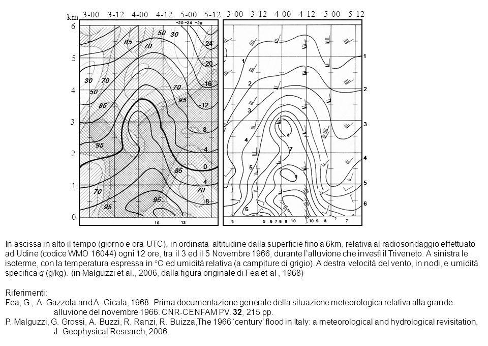 In ascissa in alto il tempo (giorno e ora UTC), in ordinata altitudine dalla superficie fino a 6km, relativa al radiosondaggio effettuato ad Udine (co