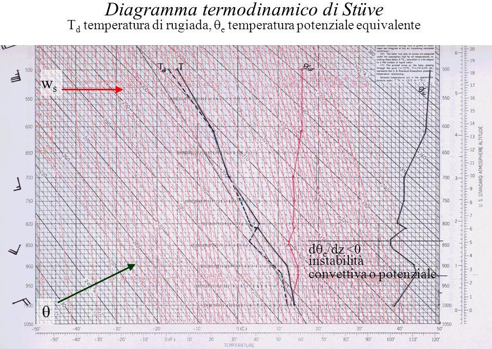 Diagramma termodinamico di Stüve T d temperatura di rugiada,  e temperatura potenziale equivalente d  e /dz <0 instabilità convettiva o potenziale 