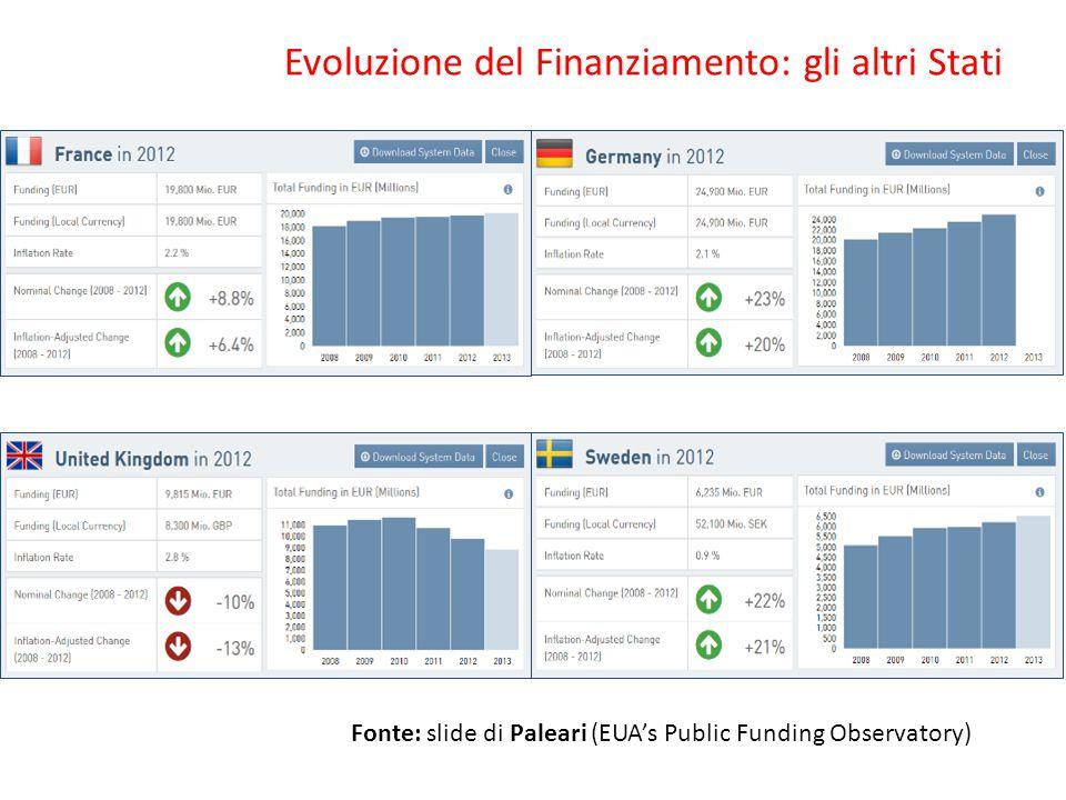Evoluzione del Finanziamento: gli altri Stati Fonte: slide di Paleari (EUA's Public Funding Observatory)